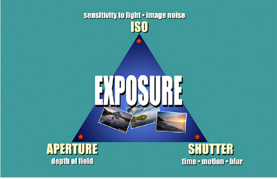 Photography course notes exposure triangle for 152 the terrace wellington